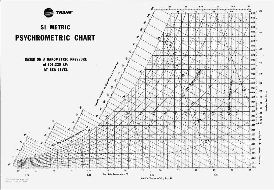 The Psychrometric Chart Theory And Application Perry Peralta Nc