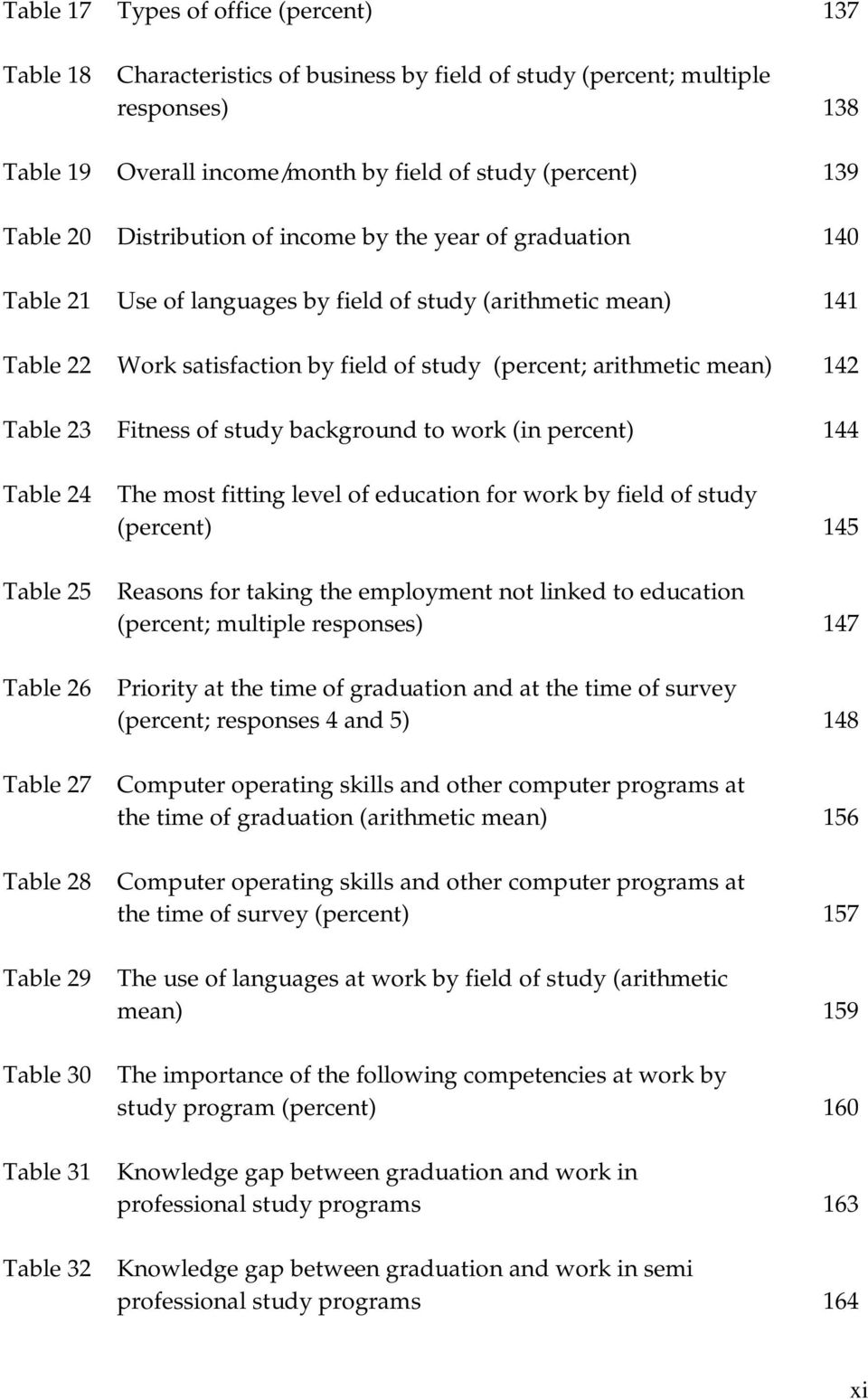Table 23 Fitness of study background to work (in percent) 144 Table 24 Table 25 Table 26 Table 27 Table 28 Table 29 Table 30 Table 31 Table 32 The most fitting level of education for work by field of