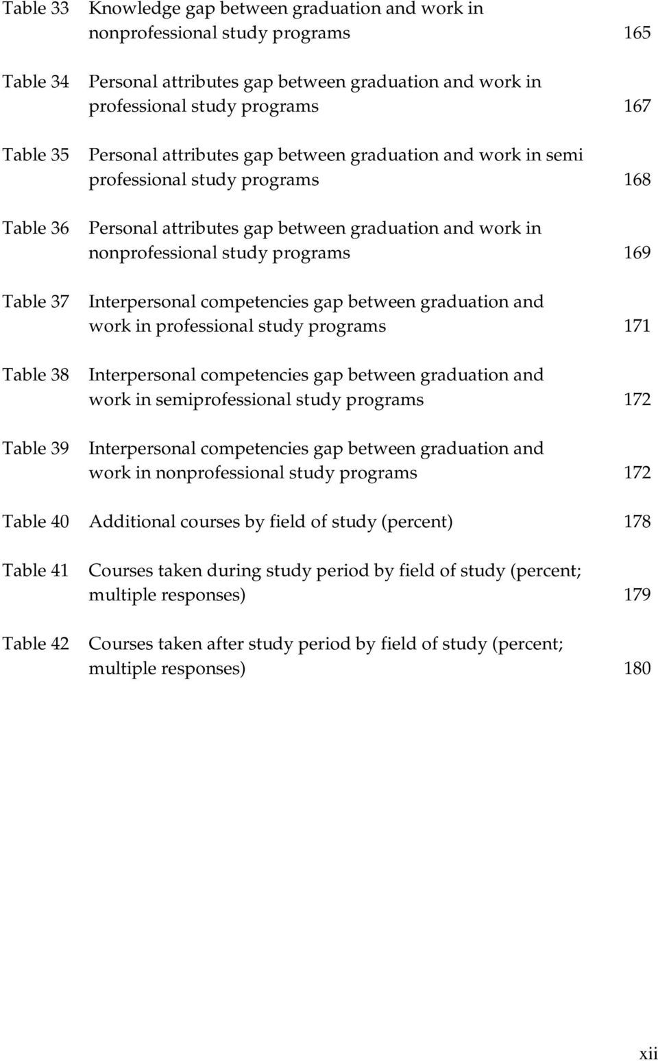 study programs 169 Interpersonal competencies gap between graduation and work in professional study programs 171 Interpersonal competencies gap between graduation and work in semiprofessional study