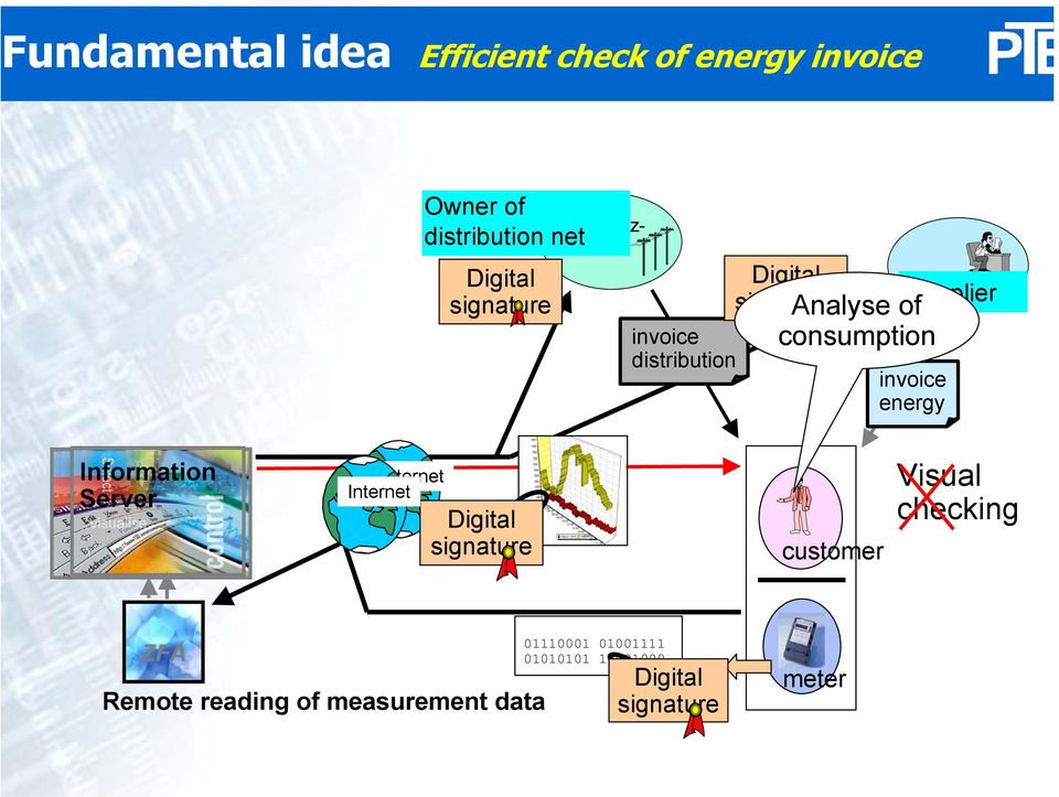 consumption invoice energy EDI Server Information Server Internet Internet Digital signature