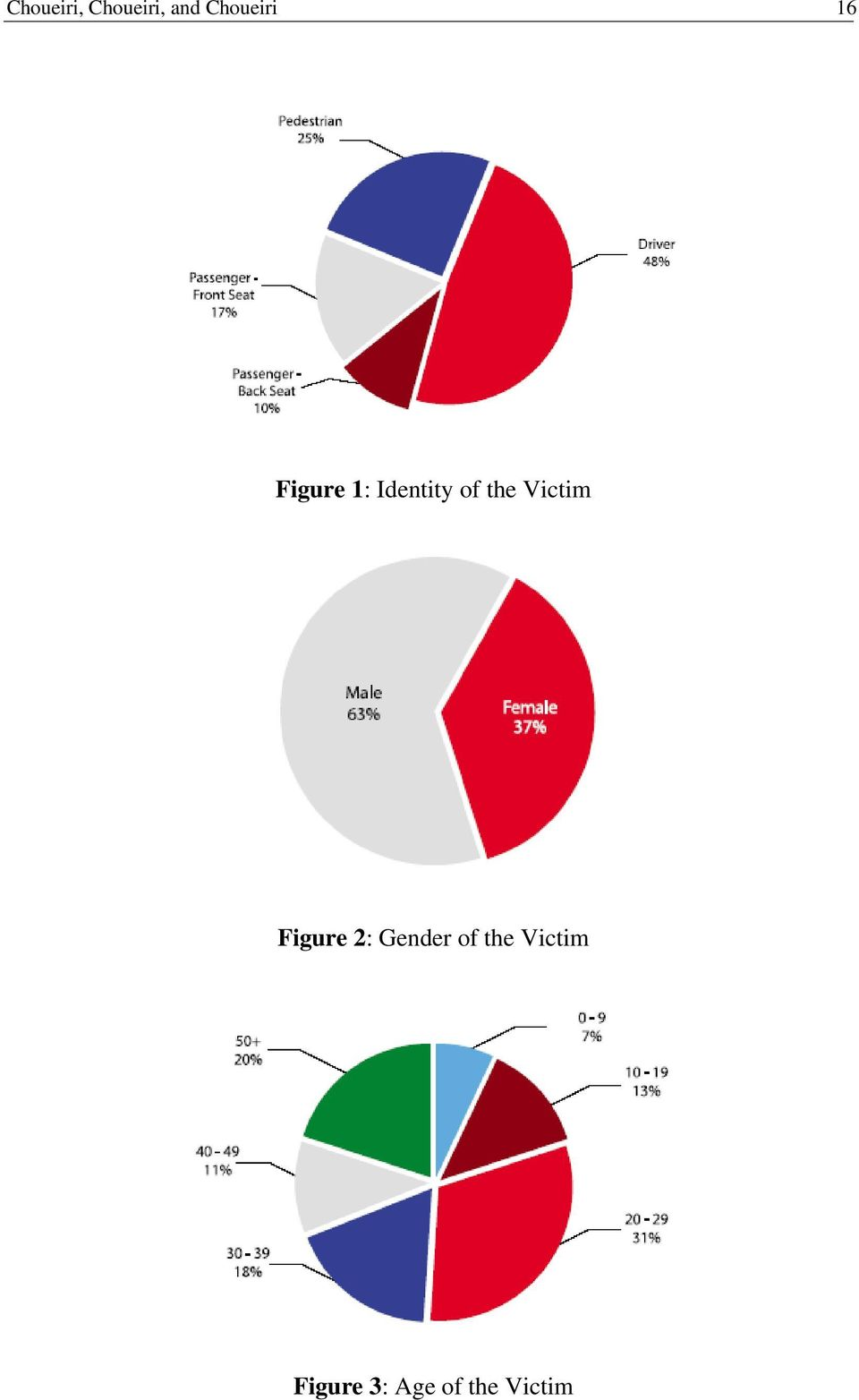 of the Victim Figure 2: Gender