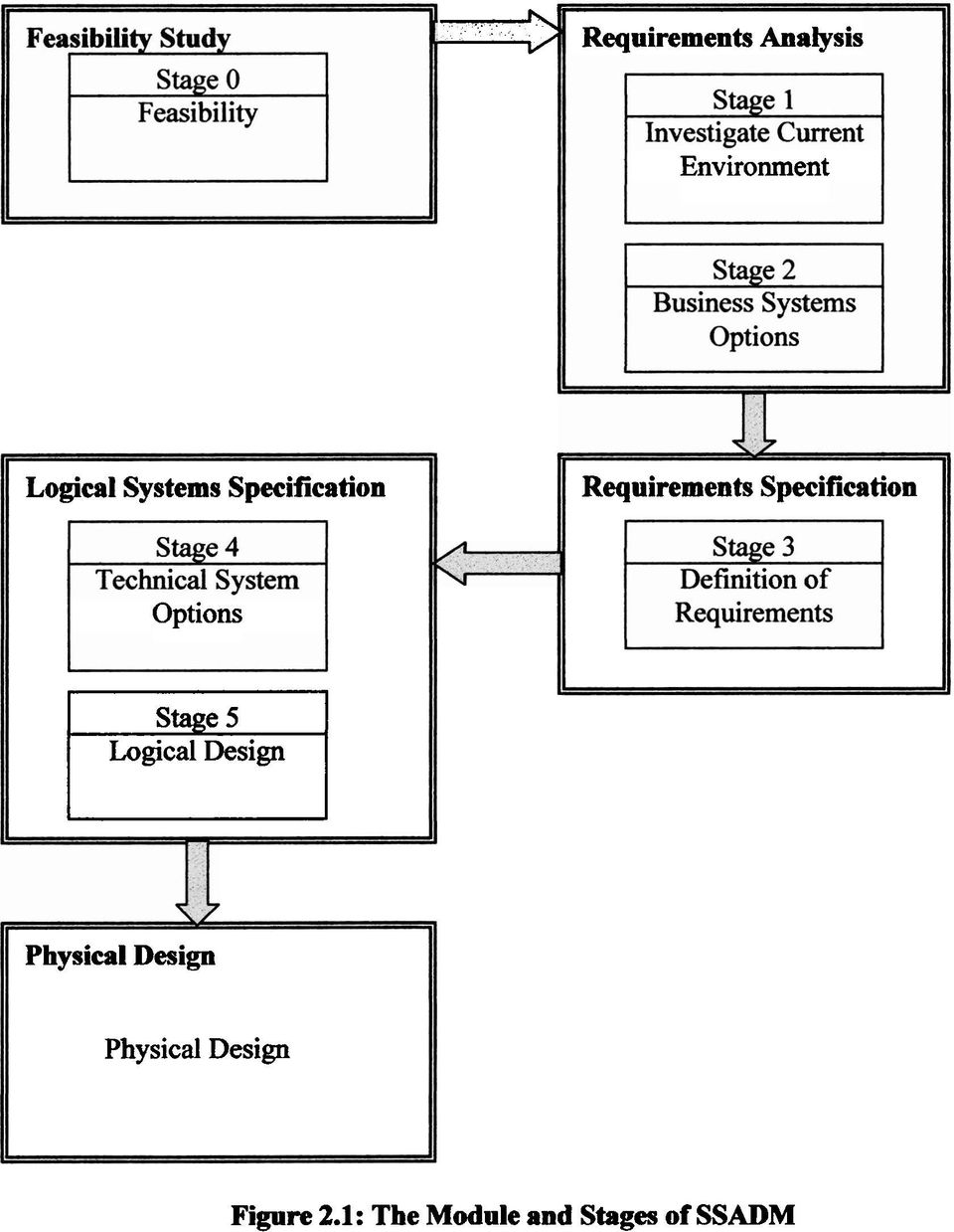 Specification Options rn Logical Design Physical