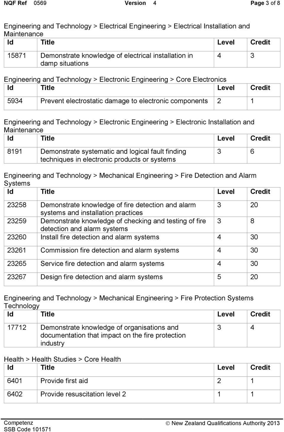 Engineering > Electronic Installation and Maintenance 8191 Demonstrate systematic and logical fault finding techniques in electronic products or systems 3 6 Engineering and Technology > Mechanical