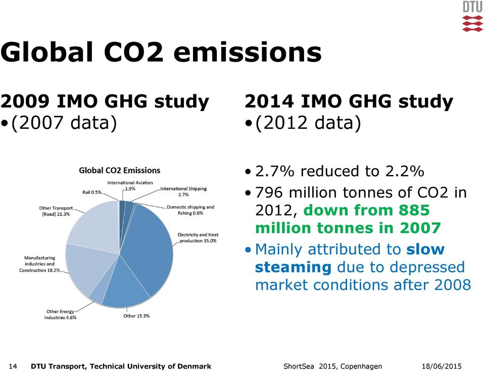 2% 796 million tonnes of CO2 in 2012, down from 885 million tonnes in 2007