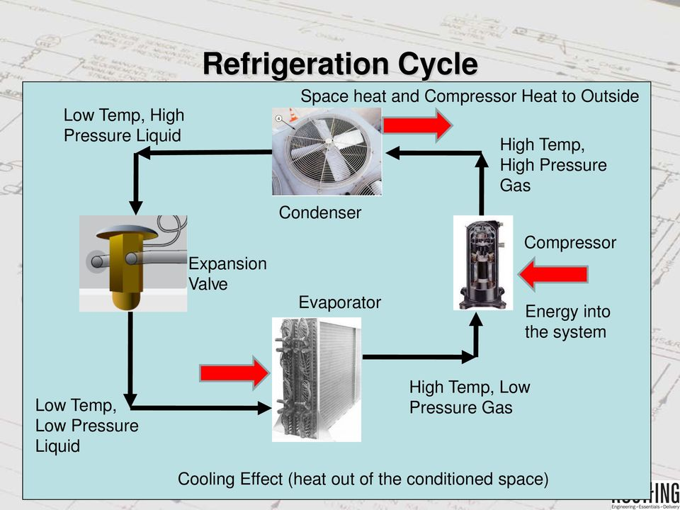 Valve Evaporator Compressor Energy into the system Low Temp, Low Pressure