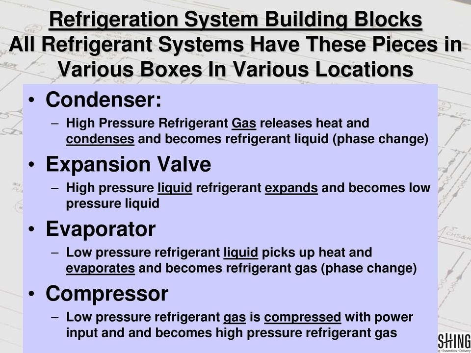 refrigerant expands and becomes low pressure liquid Evaporator Low pressure refrigerant liquid picks up heat and evaporates and becomes