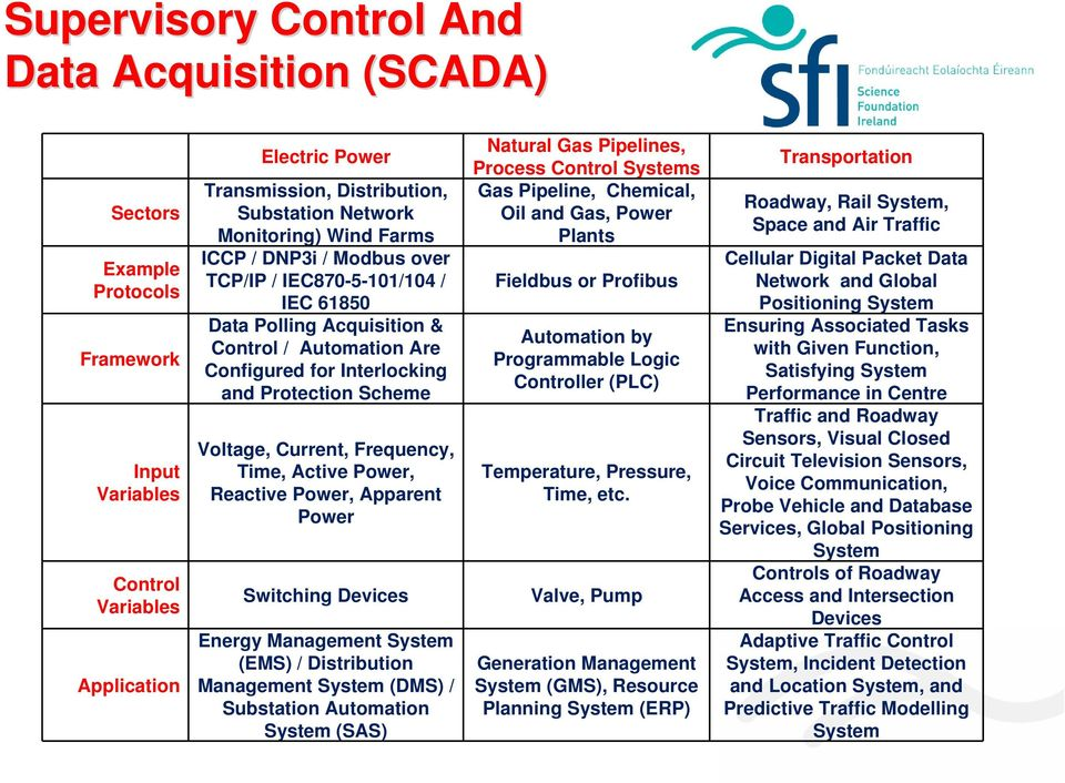 Current, Frequency, Time, Active Power, Reactive Power, Apparent Power Switching Devices Energy Management System (EMS) / Distribution Management System (DMS) / Substation Automation System (SAS)