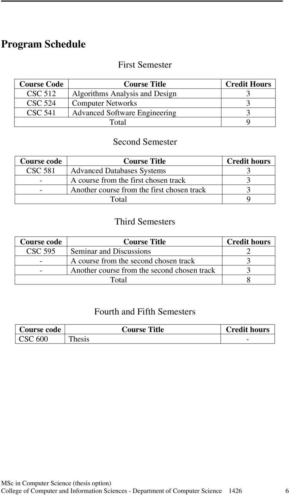 track Total 9 Third Semesters Course code Course Title Credit hours CSC 595 Seminar and Discussions 2 - A course from the second chosen track - Another course from the second