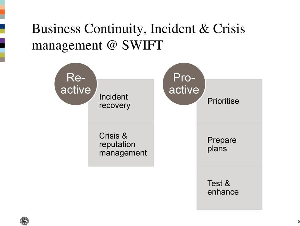 Reactive Proactive Prioritise Crisis &