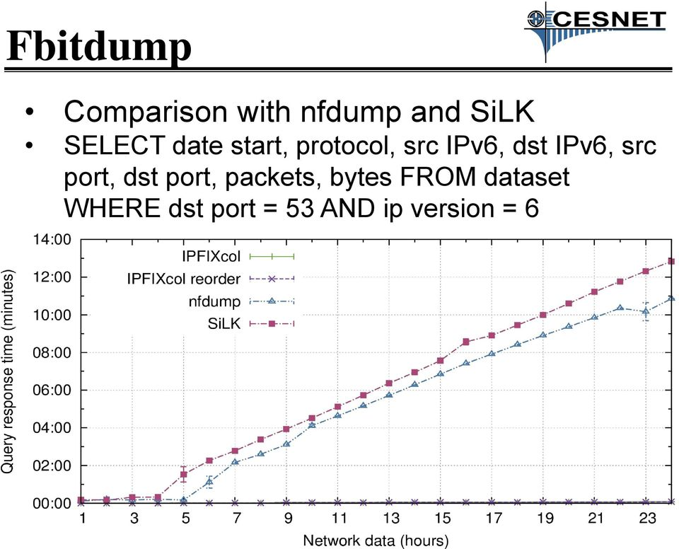 IPv6, src port, dst port, packets, bytes