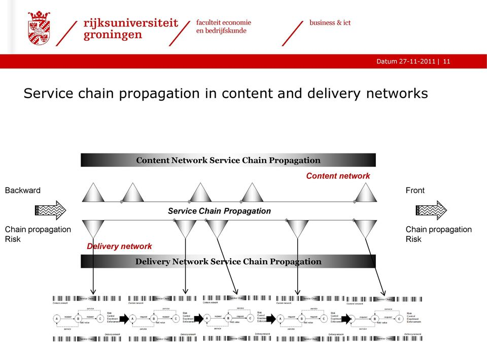 network Front Chain propagation Risk Delivery network Service Chain