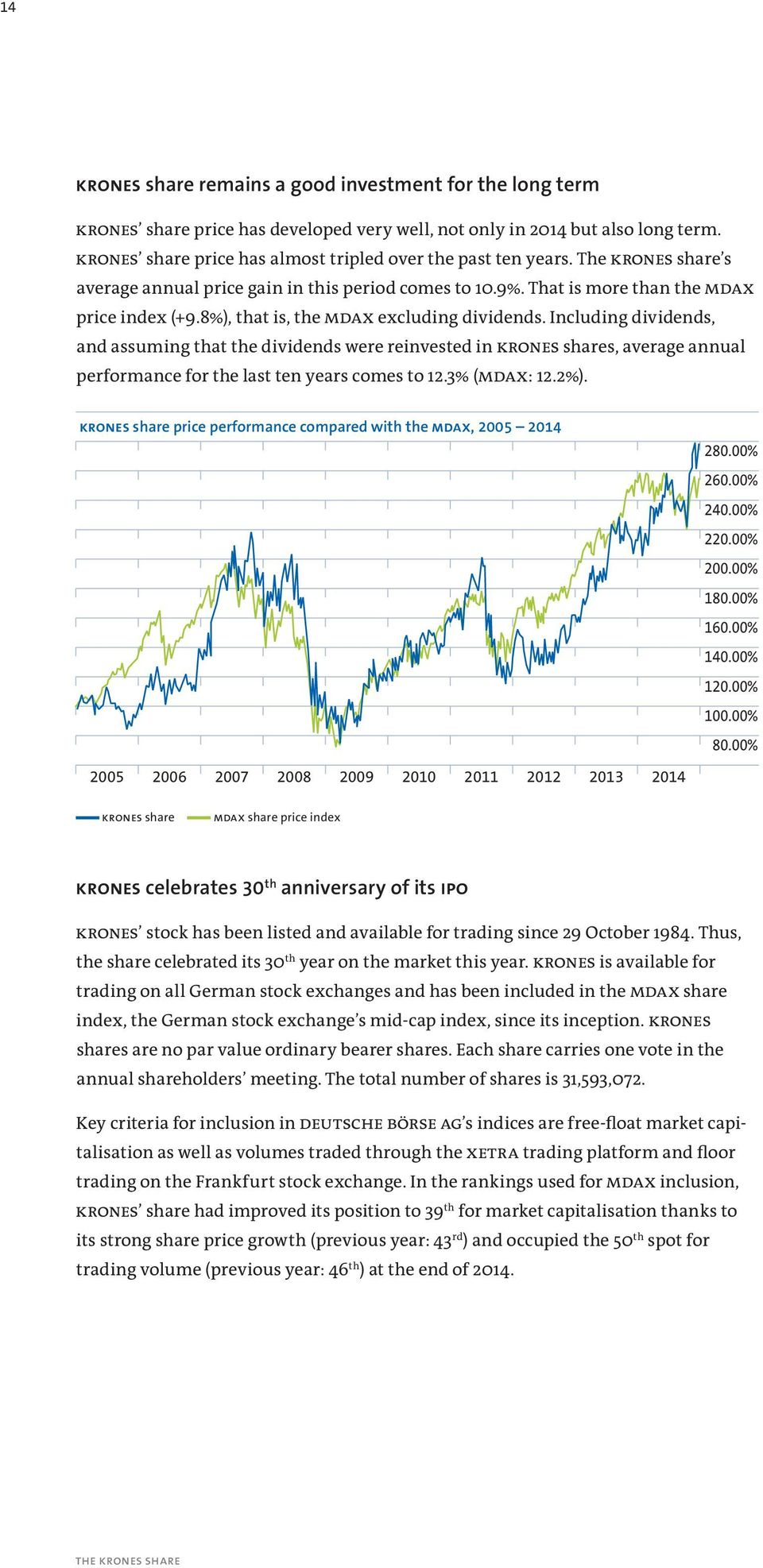 8%), that is, the MDAX excluding dividends. Including dividends, and assuming that the dividends were reinvested in KRONES shares, average annual performance for the last ten years comes to 12.