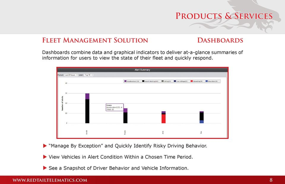 respond. Manage By Exception and Quickly Identify Risky Driving Behavior.