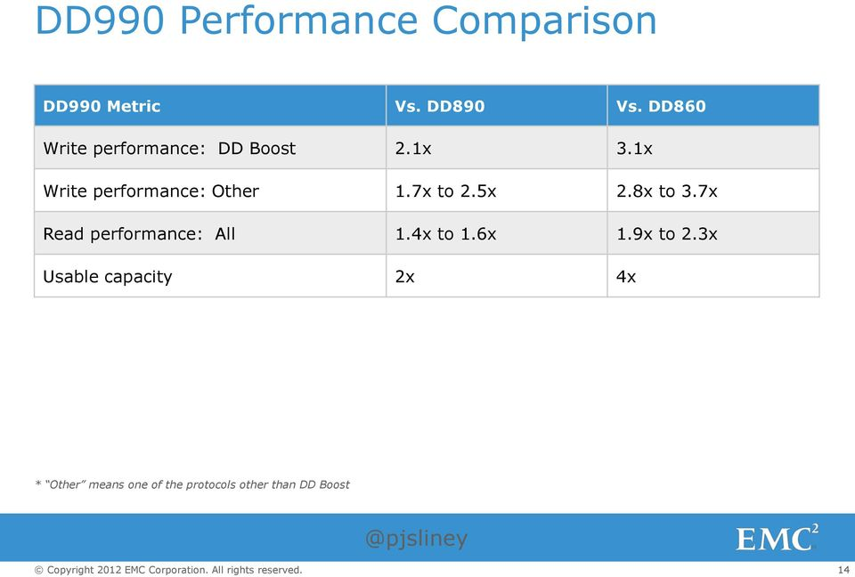 1x Write performance: Other 1.7x to 2.5x 2.8x to 3.