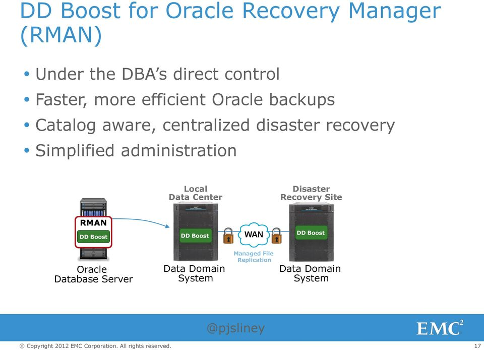 administration Local Data Center Disaster Recovery Site RMAN DD Boost DD Boost WAN DD
