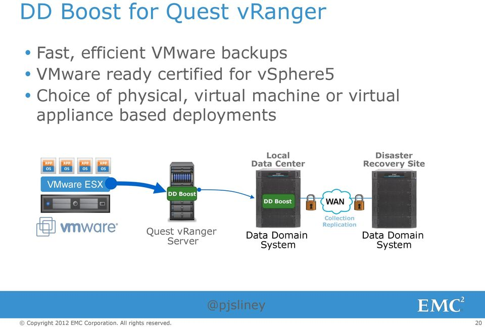 deployments Local Data Center Disaster Recovery Site VMware ESX DD Boost DD Boost