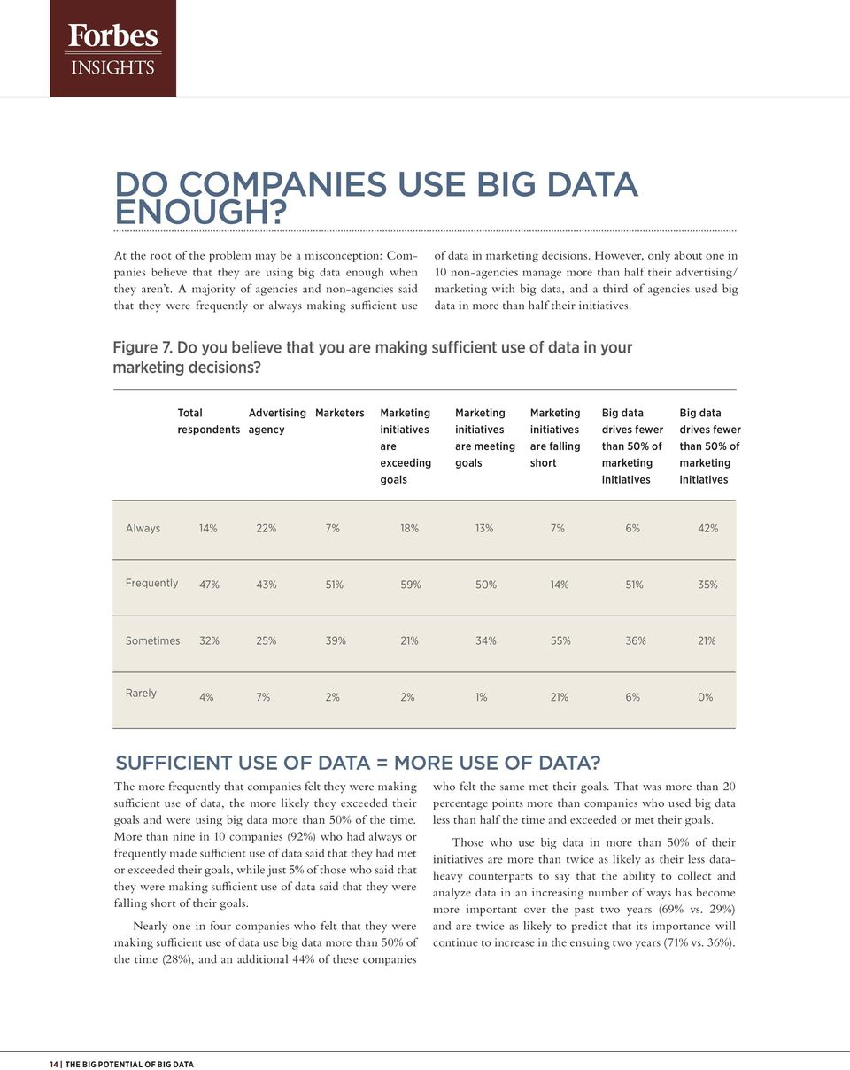 However, only about one in 10 non-agencies manage more than half their advertising/ marketing with big data, and a third of agencies used big data in more than half their initiatives. Figure 7.