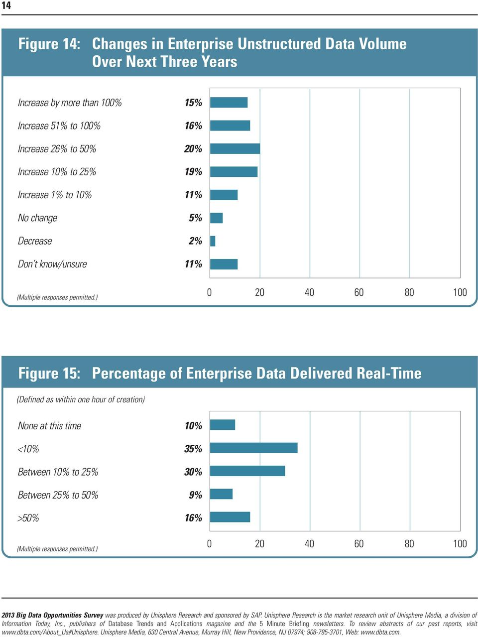 5% Decrease 2% Don t know/unsure 11% Figure 15: Percentage of Enterprise Data Delivered Real-Time (Defined as