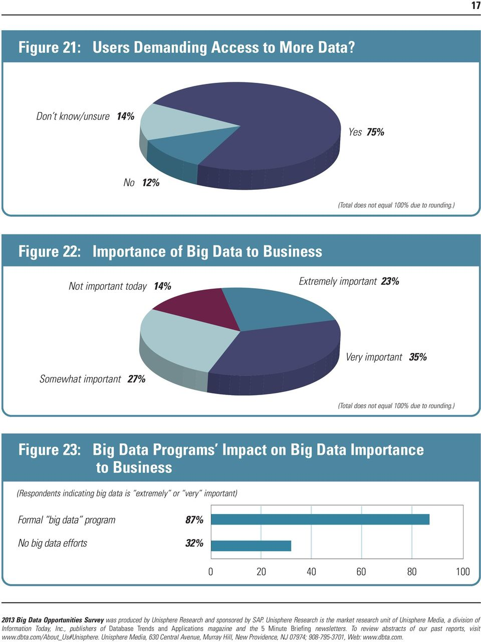 ) Figure 22: Importance of Big Data to Business Not important today 14% Extremely important 23% Very important 35% Somewhat