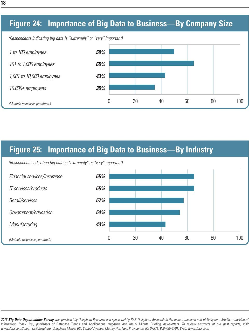 Figure 25: Importance of Big Data to Business By Industry (Respondents indicating big data is extremely or very
