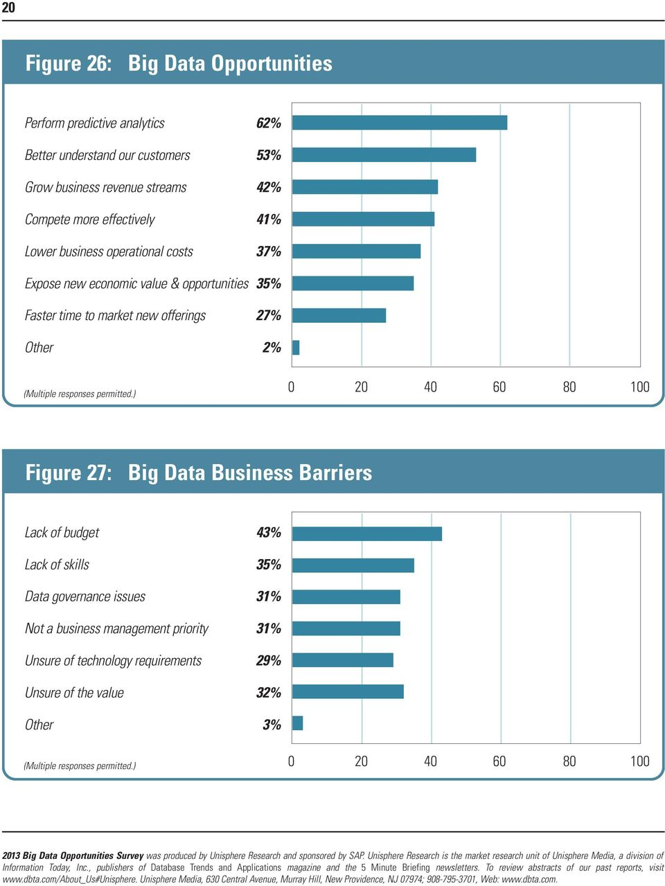 Faster time to market new offerings 27% Other 2% Figure 27: Big Data Business Barriers Lack of budget 43% Lack of skills 35%