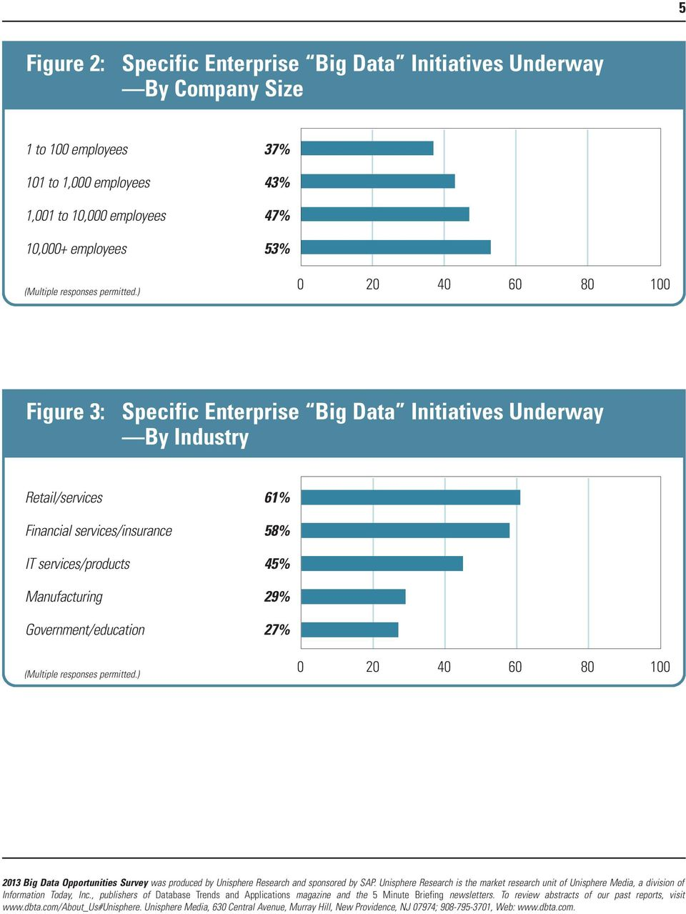 Figure 3: Specific Enterprise Big Data Initiatives Underway By Industry Retail/services 61%