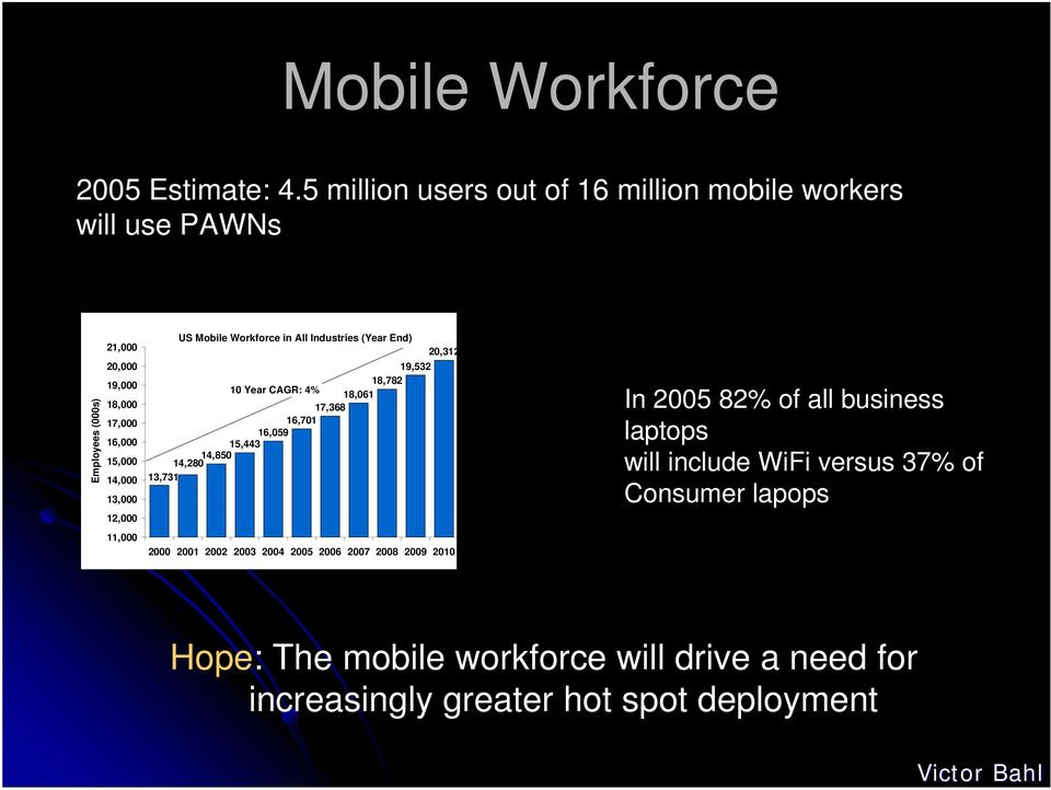 13,000 12,000 11,000 US Mobile Workforce in All Industries (Year End) 19,532 18,782 10 Year CAGR: 4% 18,061 17,368 16,701 16,059 15,443