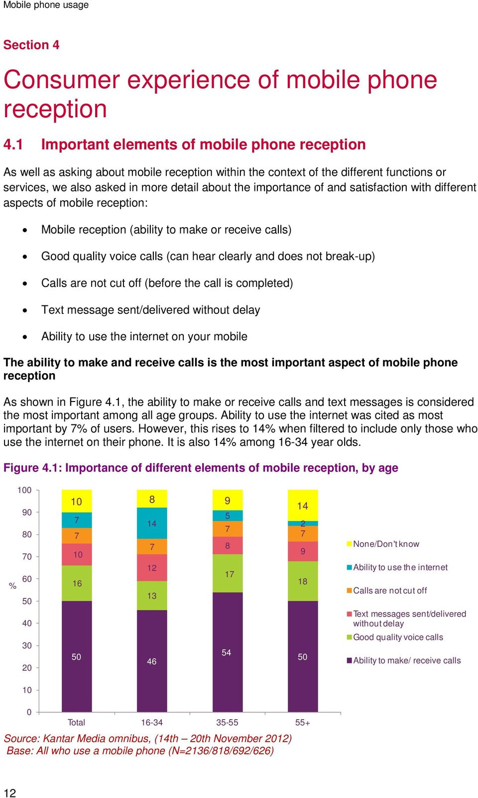 and satisfaction with different aspects of mobile reception: Mobile reception (ability to make or receive calls) Good quality voice calls (can hear clearly and does not break-up) Calls are not cut