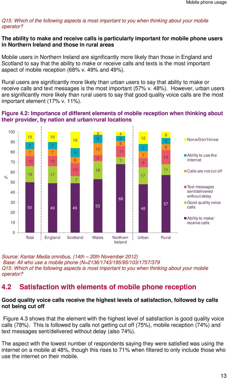 those in England and Scotland to say that the ability to make or receive calls and texts is the most important aspect of mobile reception (8% v. 4% and 4%).