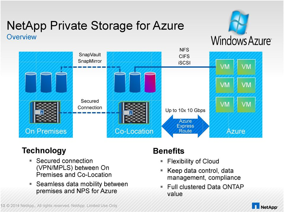 and Co-Location Seamless data mobility between premises and NPS for Azure Benefits Flexibility of Cloud Keep data