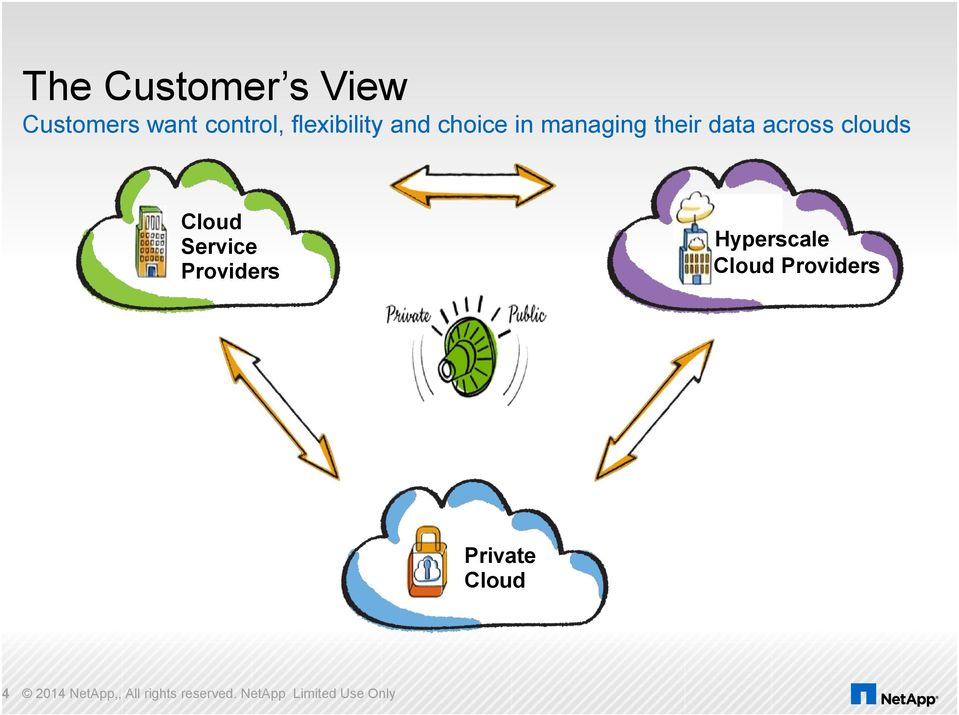 Service Providers Hyperscale Cloud Providers Private