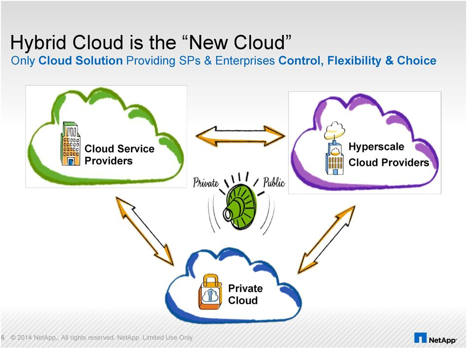 Cloud Service Providers Hyperscale Cloud Providers Private