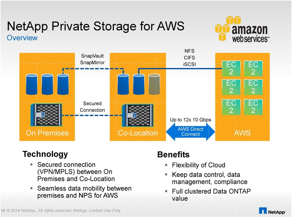 Premises and Co-Location Seamless data mobility between premises and NPS for AWS Benefits Flexibility of Cloud Keep data