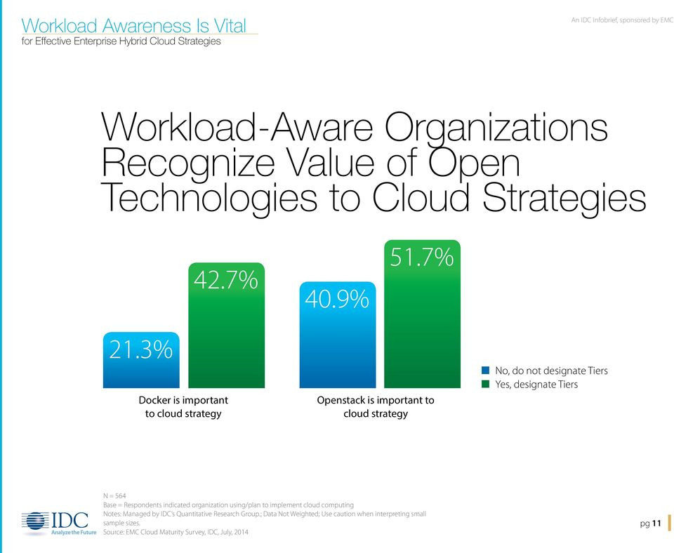 3% Docker is important to cloud strategy Openstack is important to cloud strategy n