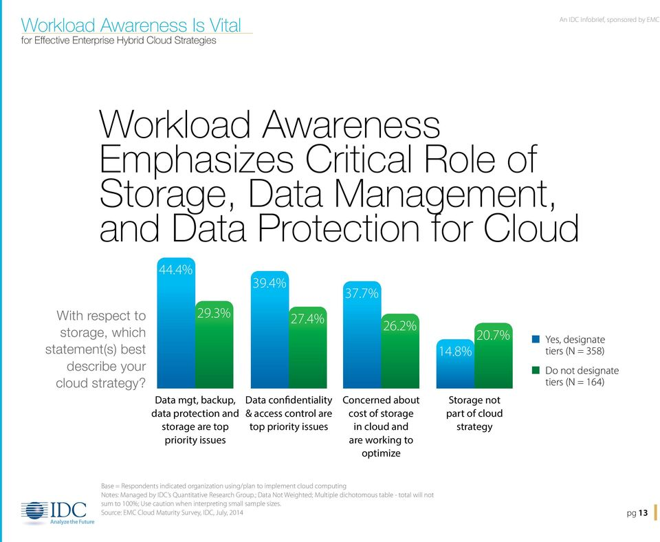 2% Concerned about cost of storage in cloud and are working to optimize 14.8% Storage not part of cloud strategy 20.