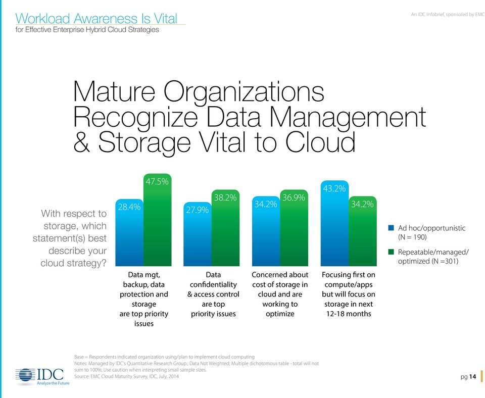 2% Data confidentiality & access control are top priority issues Concerned about cost of storage in cloud and are working to optimize 43.2% 34.