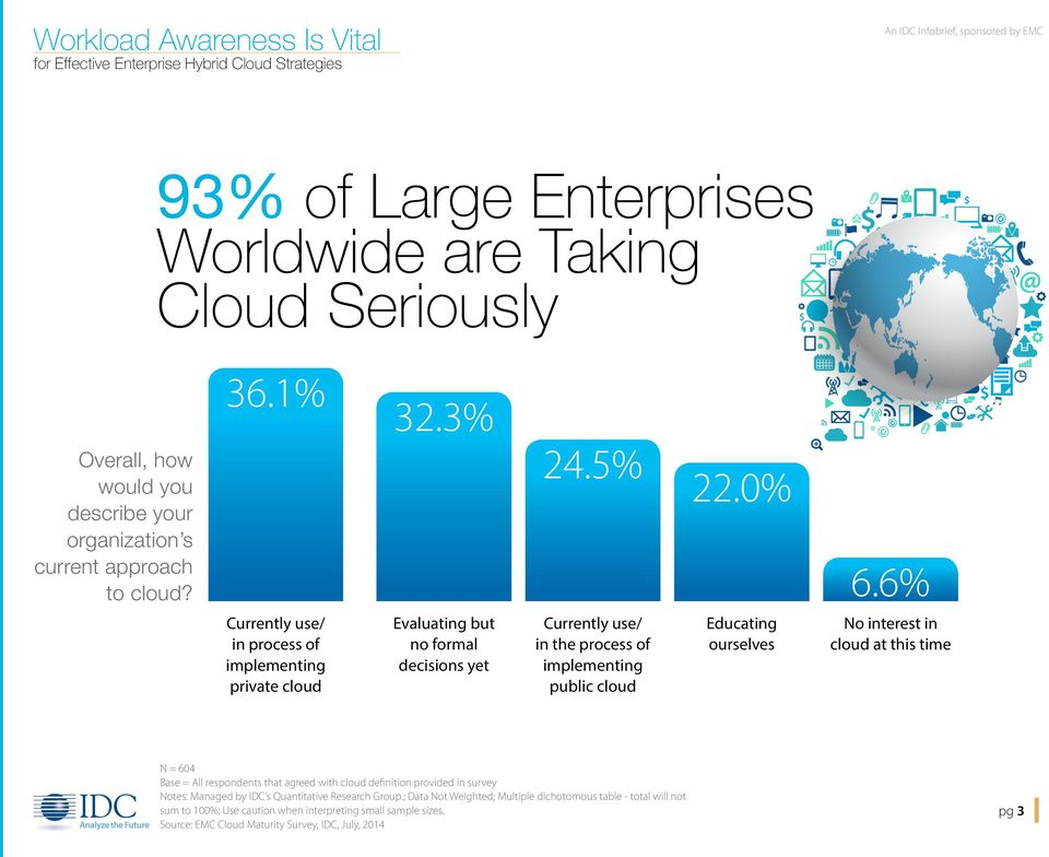 6% Currently use/ in process of implementing private cloud Evaluating but no formal decisions yet Currently use/ in the process of implementing public cloud