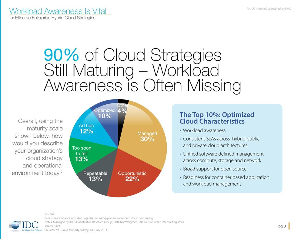 Ad hoc 12% Too soon to tell 13% Optimized 10% Repeatable 13% Other 4% Opportunistic 22% Managed 30% The Top 10%: Optimized Cloud Characteristics Workload awareness Consistent