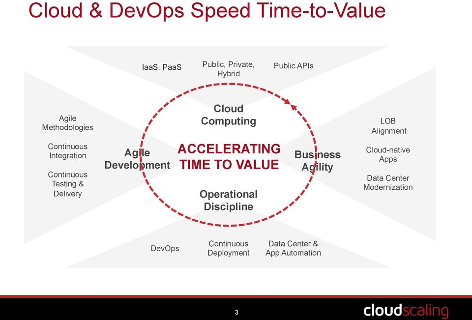 Delivery Agile Development ACCELERATING TIME TO VALUE Operational Discipline Business Agility