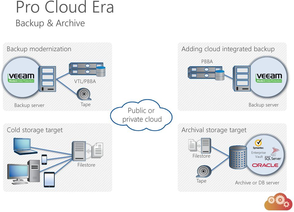 Cold storage target Public or private cloud Archival storage