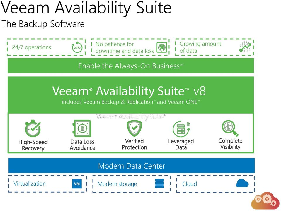 the Always-On Business TM v8 includes Veeam Backup & Replication TM