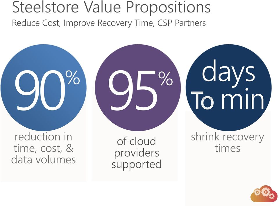 cloud 95 % days To min reduction in time, cost,