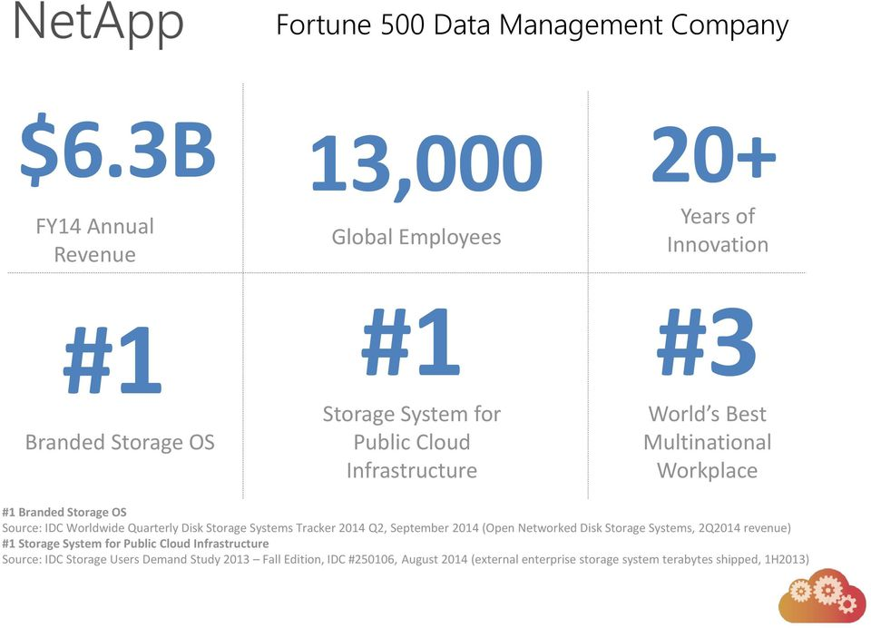 World s Best Multinational Workplace #1 Branded Storage OS Source: IDC Worldwide Quarterly Disk Storage Systems Tracker 2014 Q2, September 2014