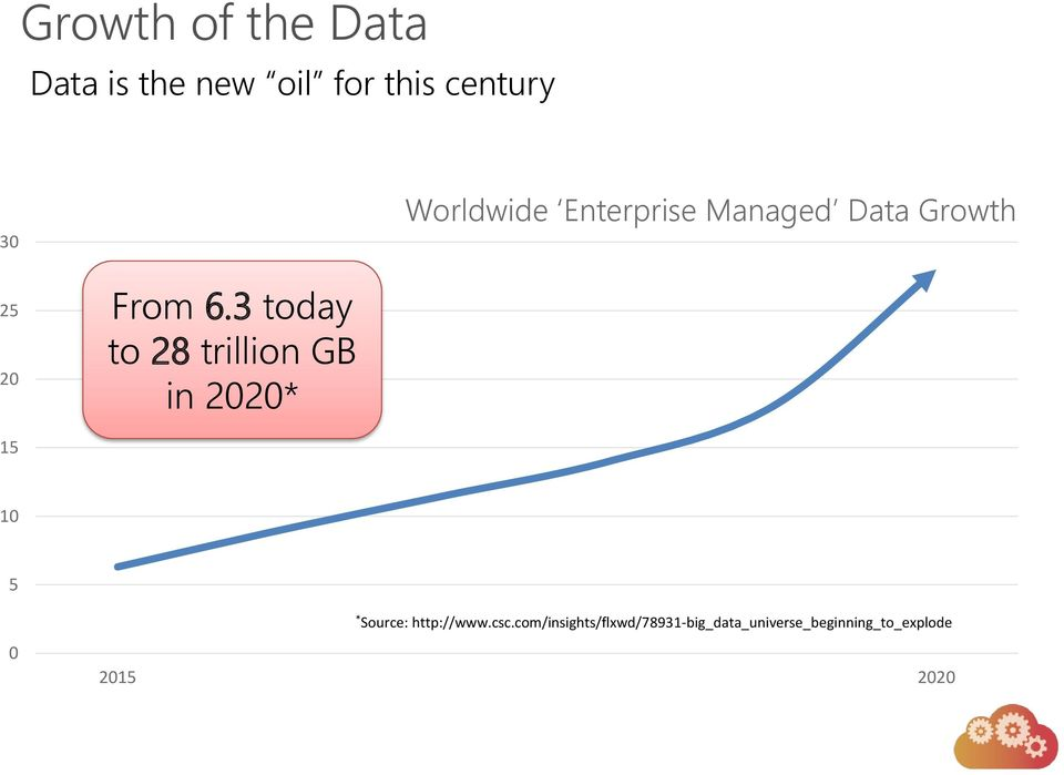 3 today to 28 trillion GB in 2020* 15 10 5 * Source: http://www.