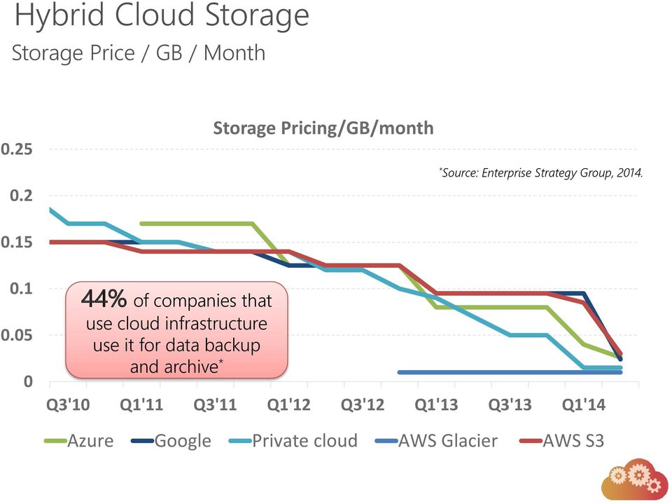 1 0.05 0 44% of companies that use cloud infrastructure use it for data backup