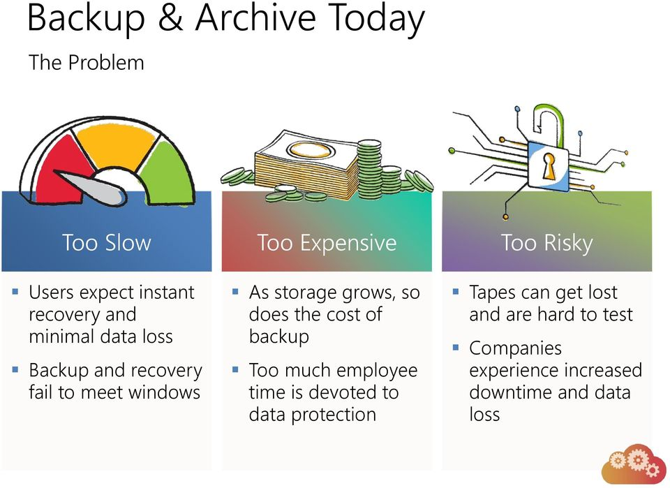 does the cost of backup Too much employee time is devoted to data protection Too Risky