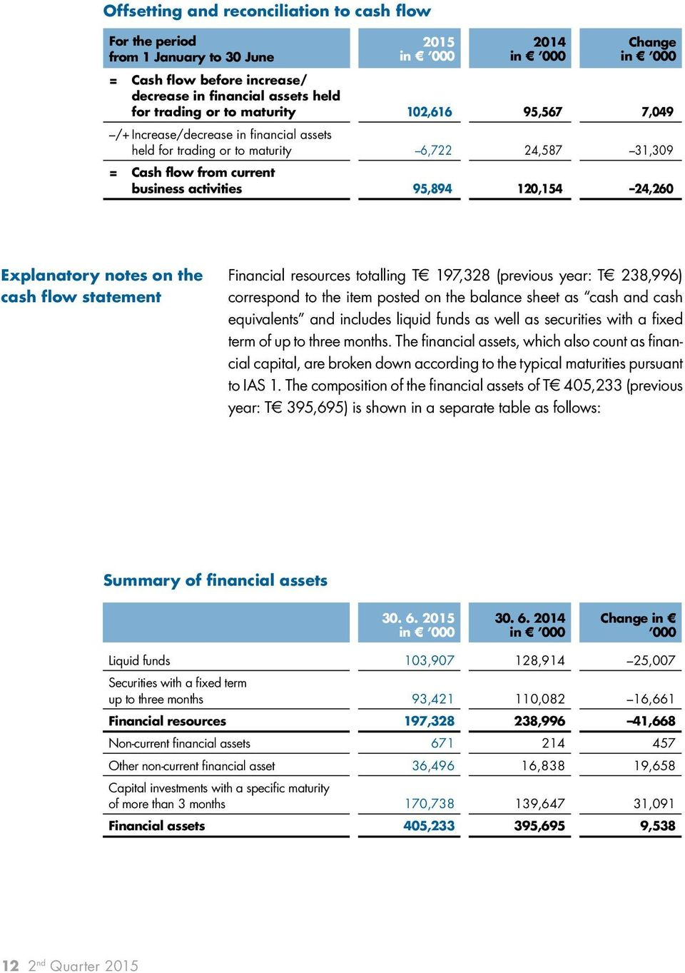cash flow statement Financial resources totalling T 197,328 (previous year: T 238,996) correspond to the item posted on the balance sheet as cash and cash equivalents and includes liquid funds as