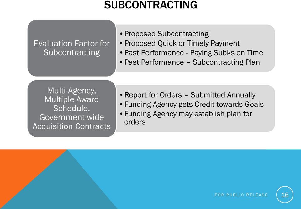 Multiple Award Schedule, Government-wide Acquisition Contracts Report for Orders Submitted Annually
