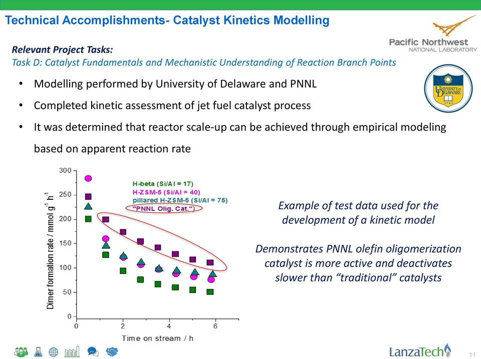 determined that reactor scale-up can be achieved through empirical modeling based on apparent reaction rate Example of test data used for the