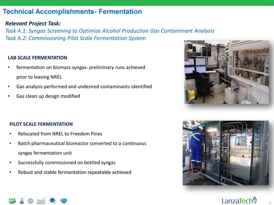 analysis performed and undesired contaminants identified Gas clean up design modified PILOT SCALE FERMENTATION Relocated from NREL to Freedom Pines Batch